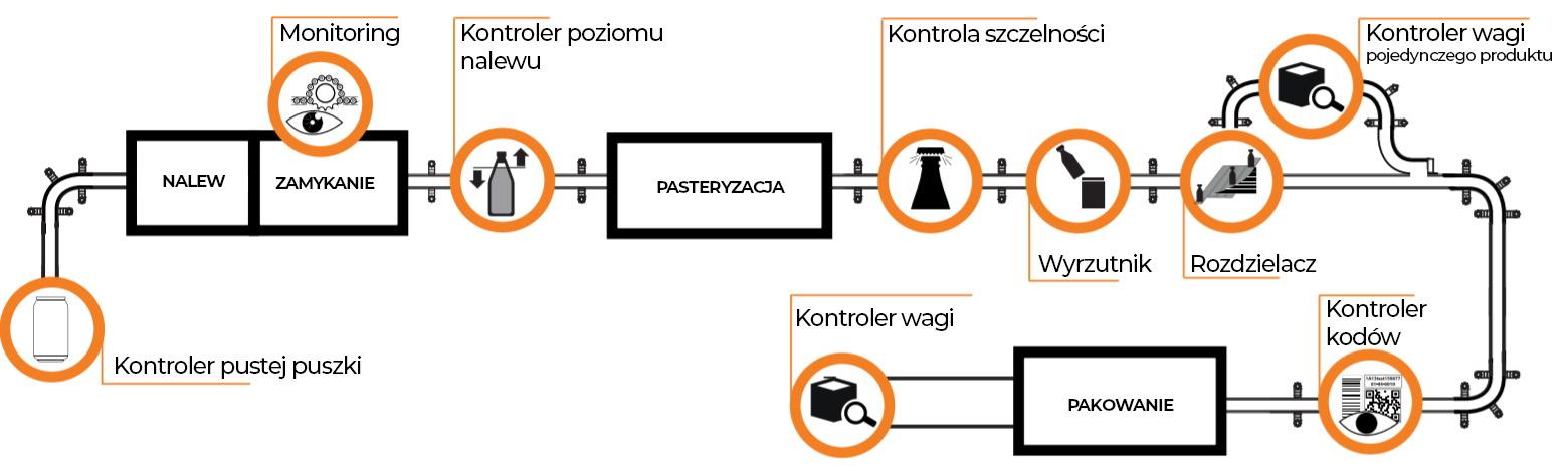 Kontrola pustych puszek na linii produkcyjnej