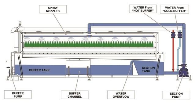 Tunele pasteryzacyjne