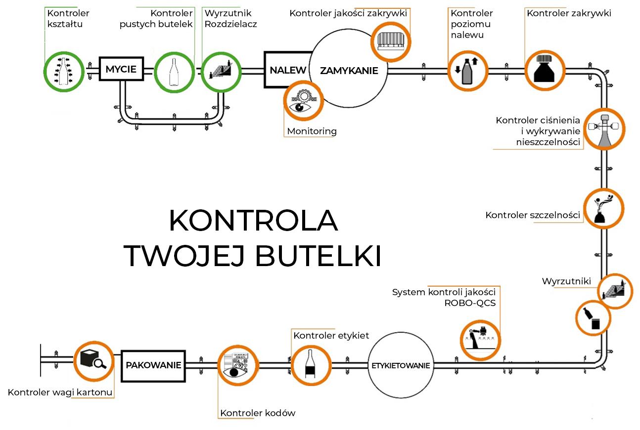 Kontrola i inspekcja butelek na linii produkcyjnej